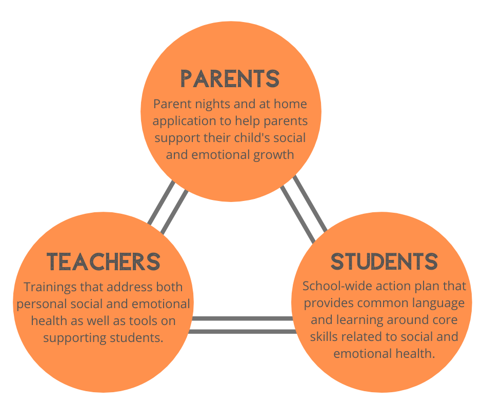 Social and emotional support for schools